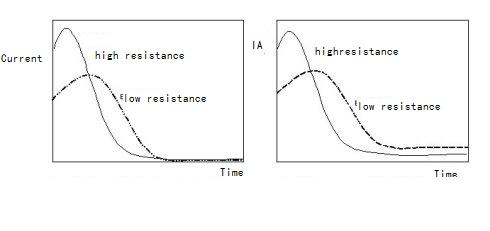 Resistance  vs time